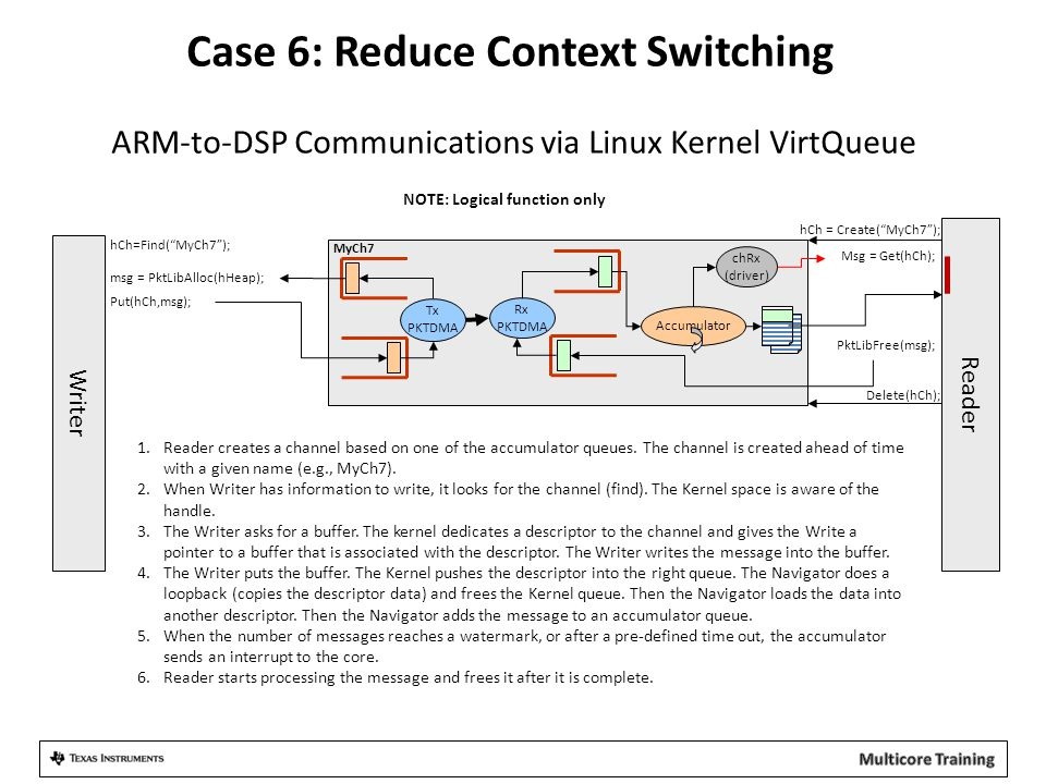 Case 6: Reduce Context Switching ARM-to-DSP Communications via Linux Kernel VirtQueue
