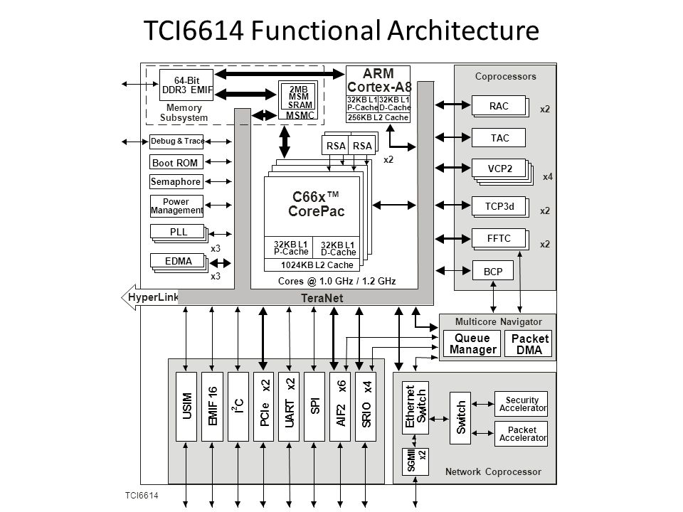 TCI6614 Functional Architecture