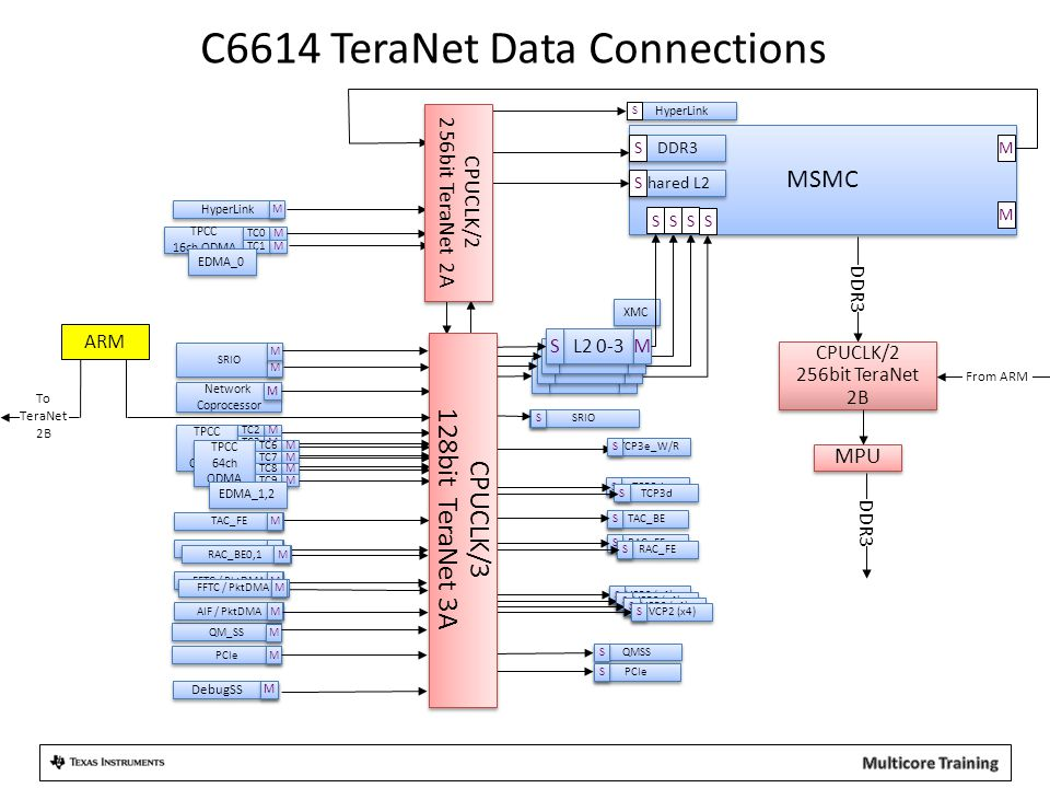 C6614 TeraNet Data Connections