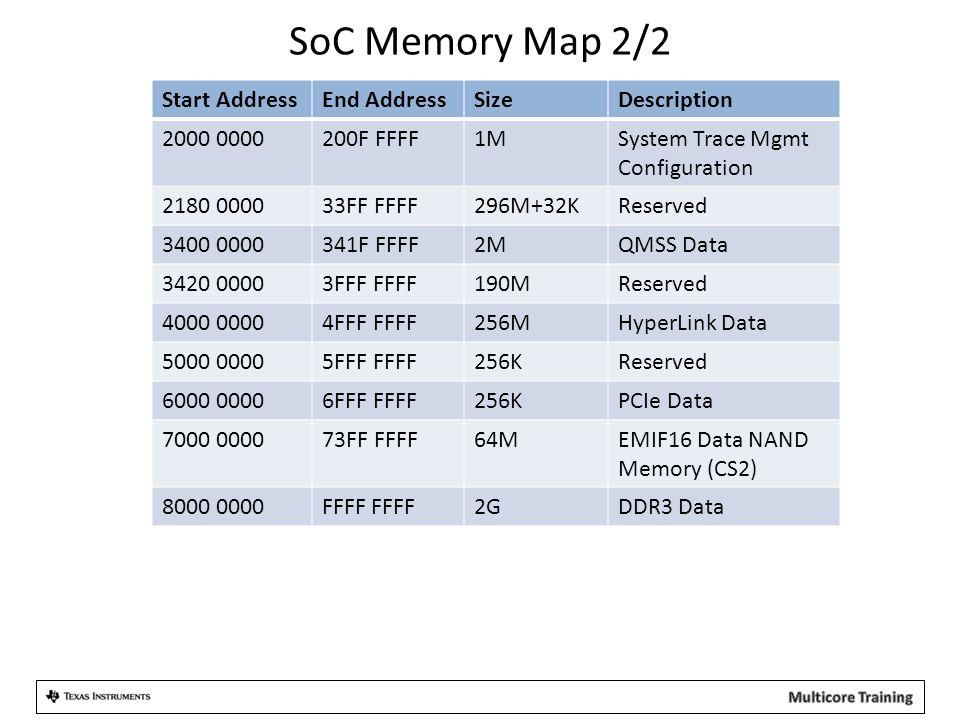 SoC Memory Map 2/2 Start Address End Address Size Description