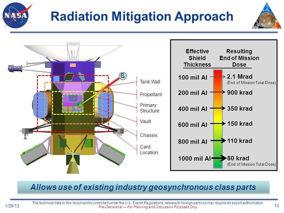 Radiation Mitigation Approach