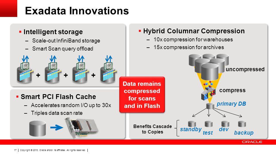 Exadata Innovations + + + Intelligent storage