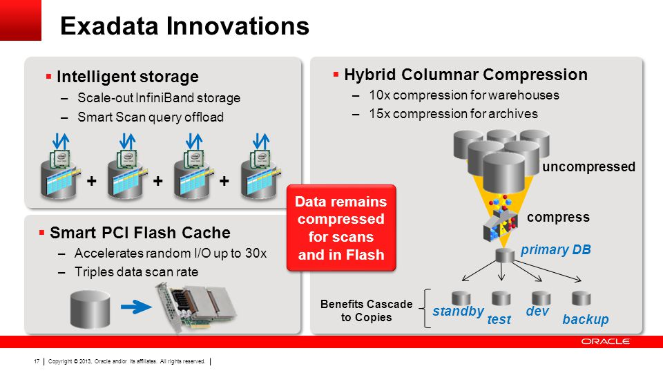 Exadata Innovations Intelligent storage
