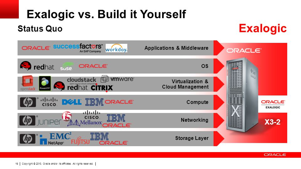 Exalogic vs. Build it Yourself