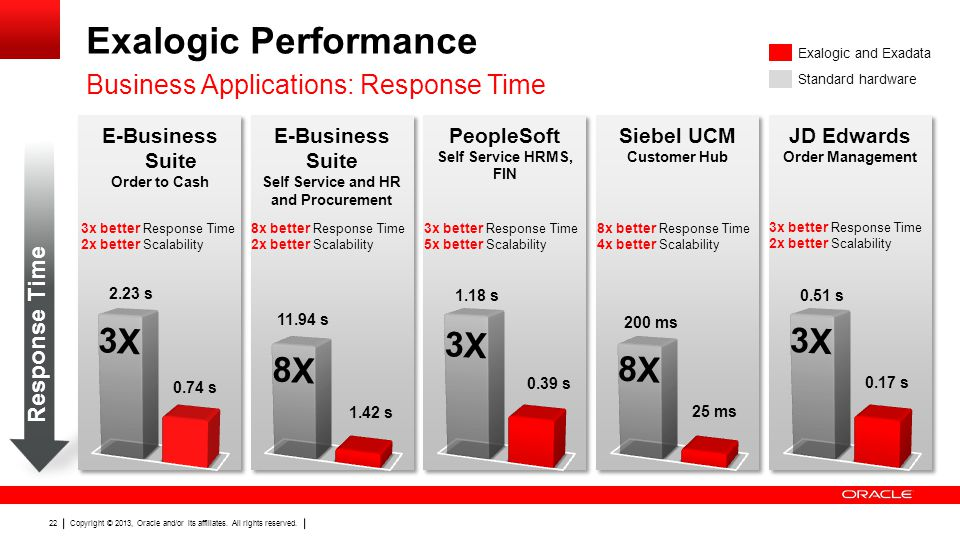Self Service and HR and Procurement Siebel UCM Customer Hub