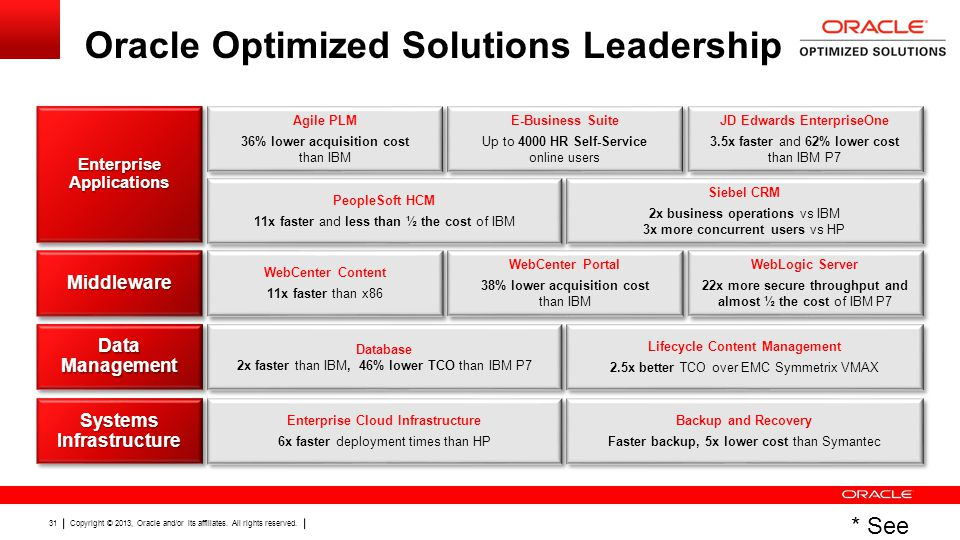 Oracle Optimized Solutions Leadership
