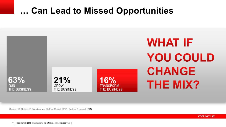 … Can Lead to Missed Opportunities