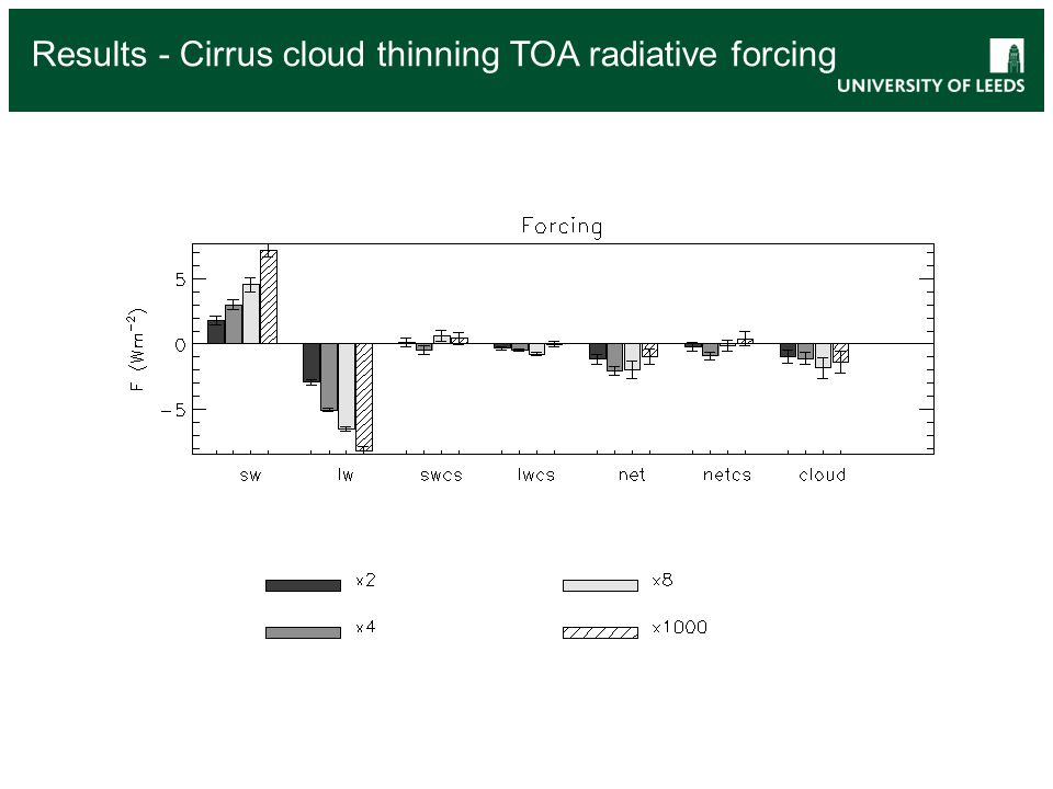 Results - Cirrus cloud thinning TOA radiative forcing