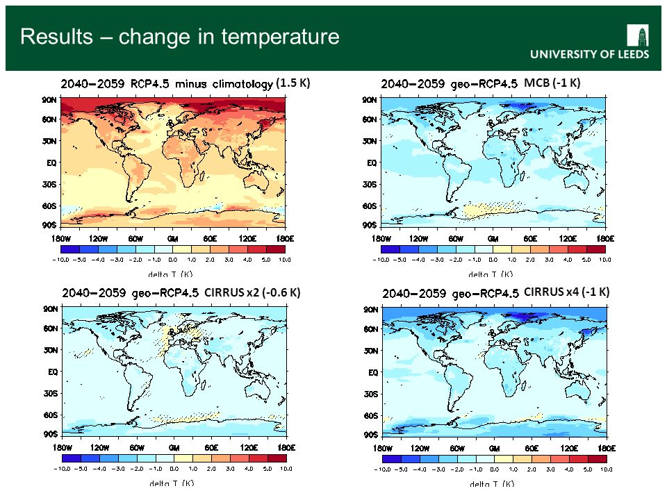 Results – change in temperature