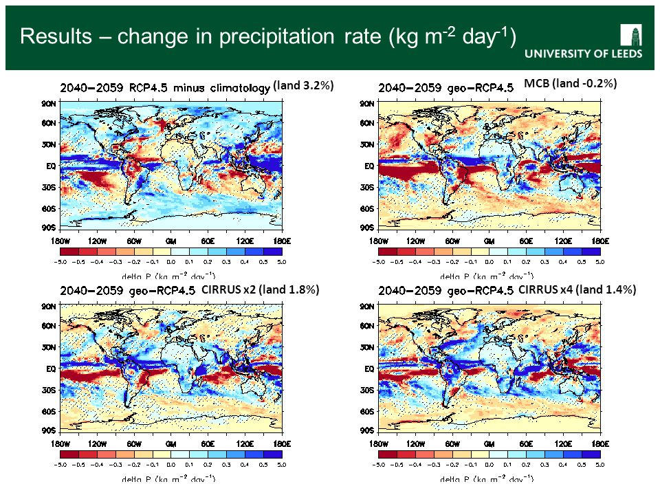 Results – change in precipitation rate (kg m-2 day-1)