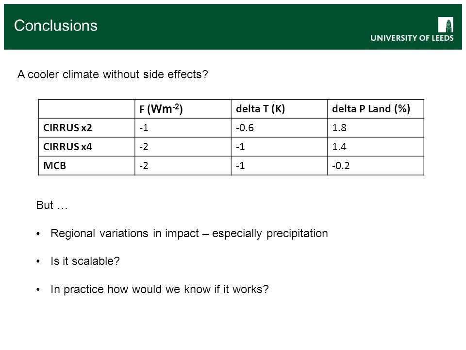 Conclusions A cooler climate without side effects But …