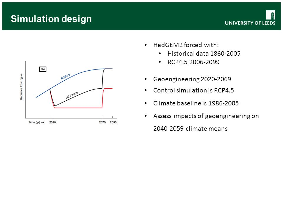 Simulation design HadGEM2 forced with: Historical data 1860-2005