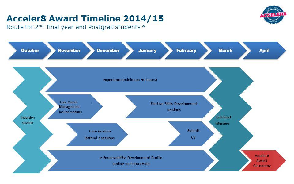 Acceler8 Award Timeline 2014/15