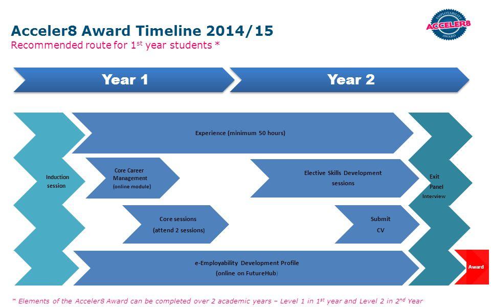 Acceler8 Award Timeline 2014/15 Year 1 Year 2