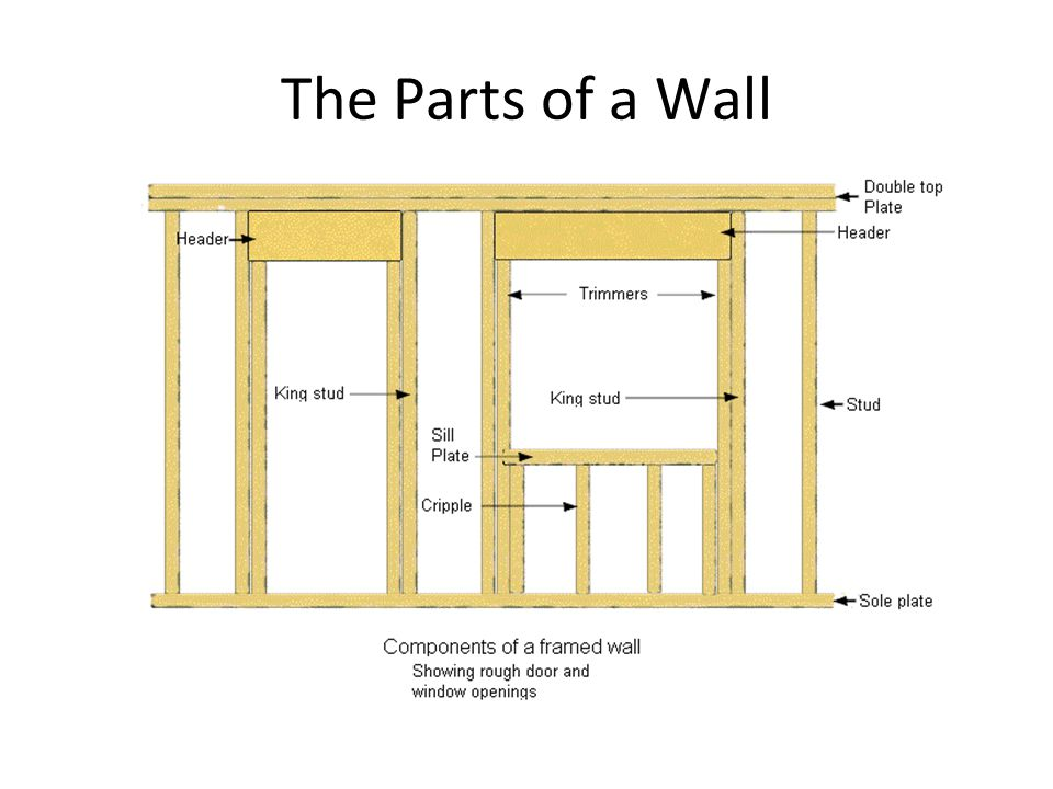 The Parts of a Wall
