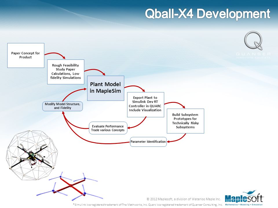 Qball-X4 Development Plant Model in MapleSim Paper Concept for Product