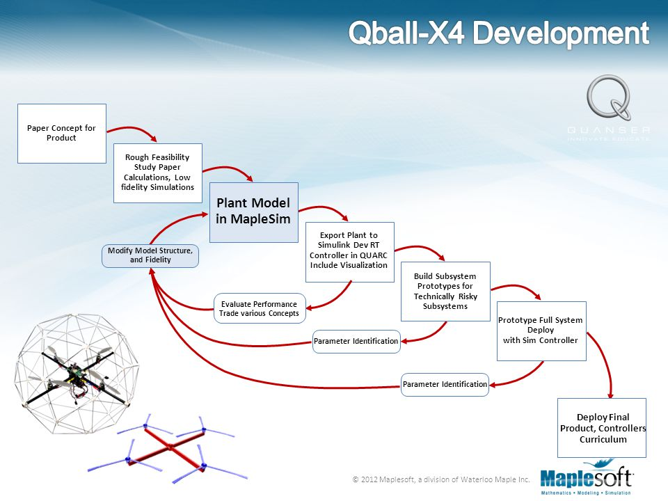 Qball-X4 Development Plant Model in MapleSim