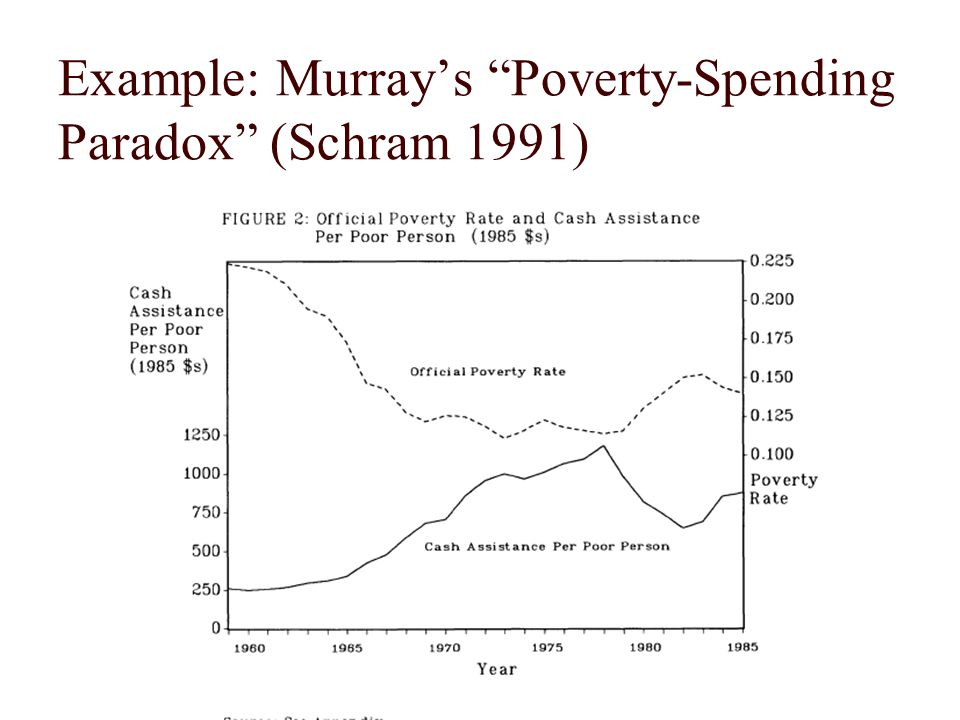 Example: Murray's Poverty-Spending Paradox (Schram 1991)