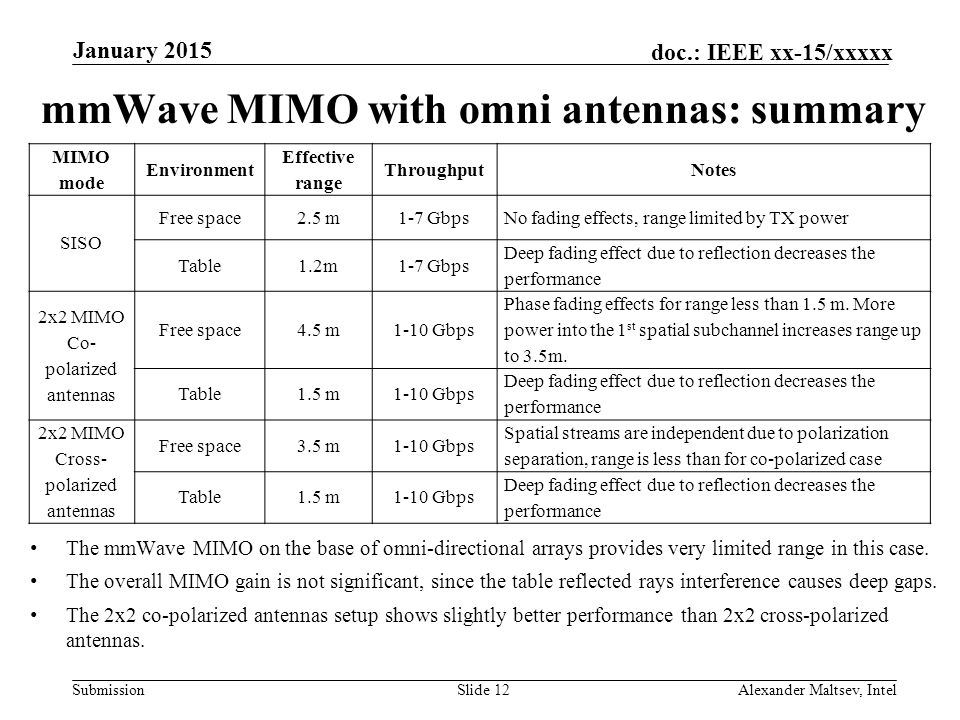 mmWave MIMO with omni antennas: summary