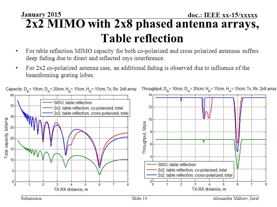2x2 MIMO with 2x8 phased antenna arrays, Table reflection