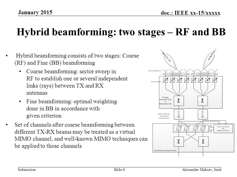 Hybrid beamforming: two stages – RF and BB