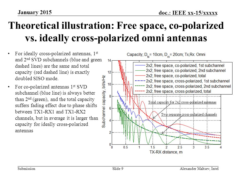 January 2015 Theoretical illustration: Free space, co-polarized vs. ideally cross-polarized omni antennas.