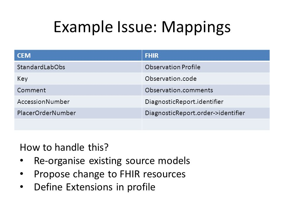 Example Issue: Mappings