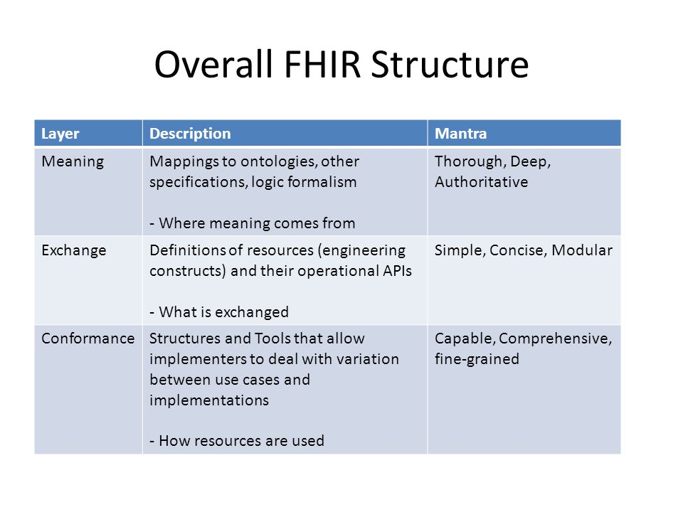 Overall FHIR Structure