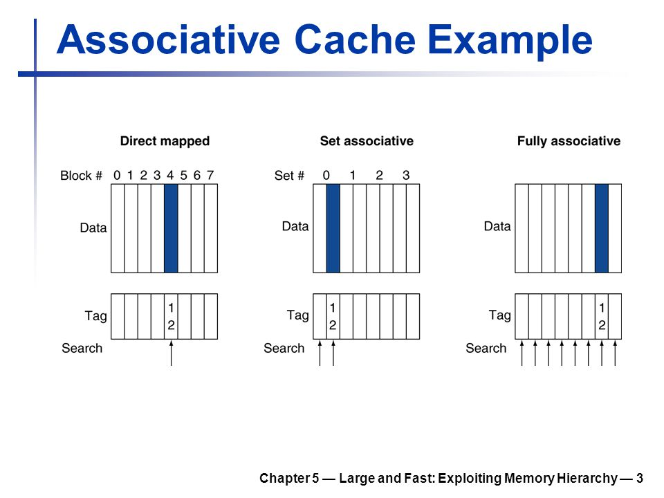 Associative Cache Example