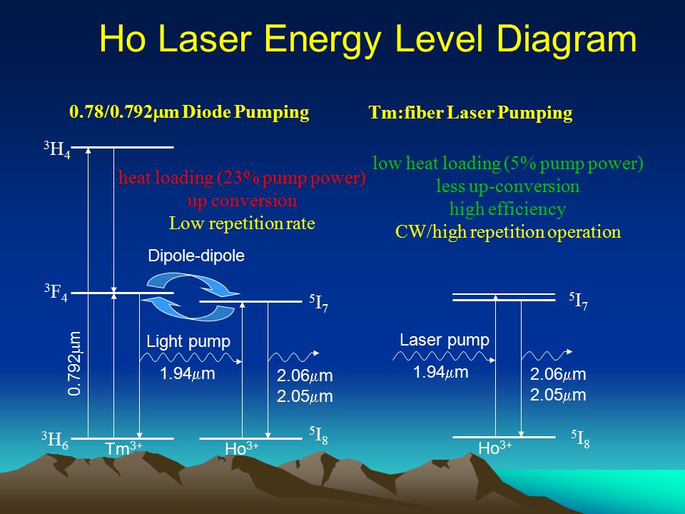 Ho Laser Energy Level Diagram