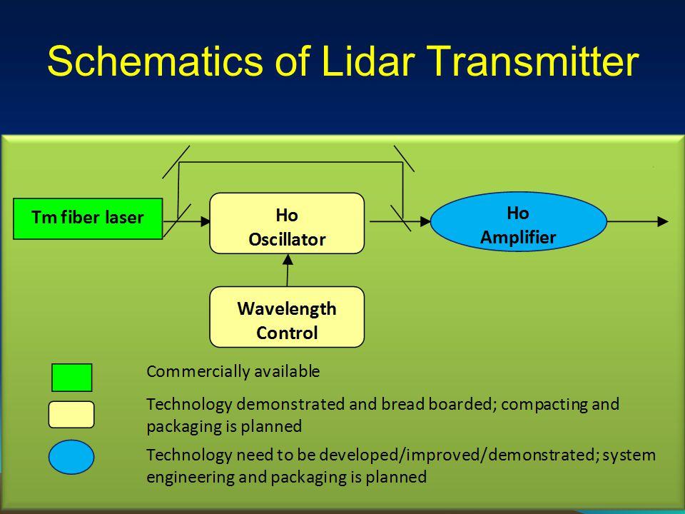 Schematics of Lidar Transmitter