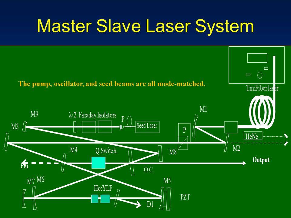 Master Slave Laser System