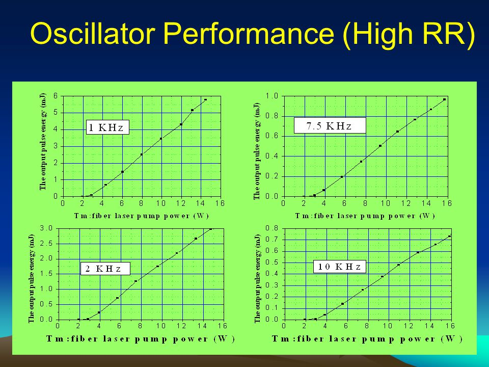 Oscillator Performance (High RR)
