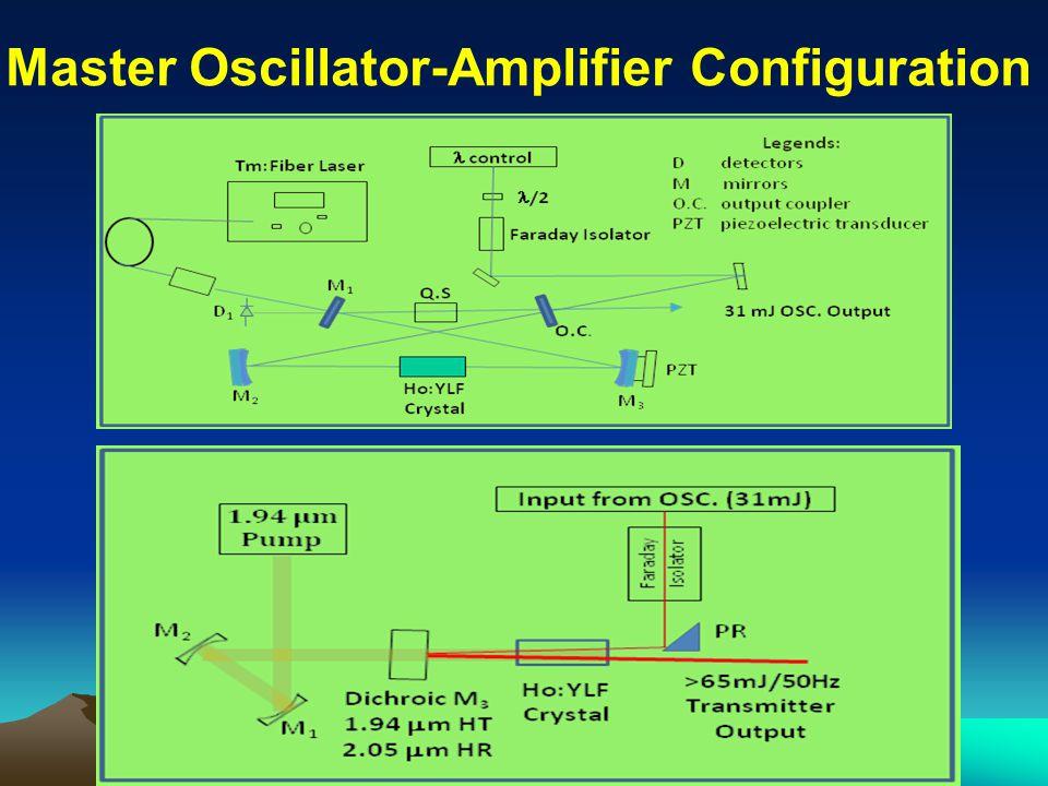 Master Oscillator-Amplifier Configuration