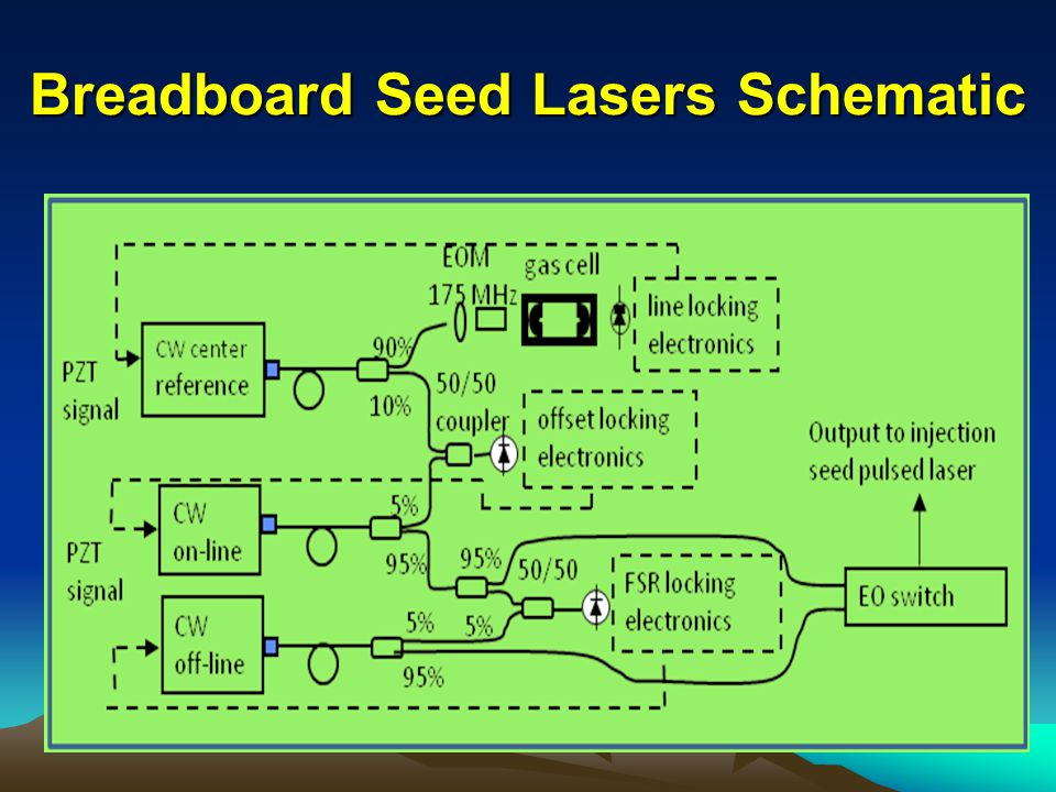 Breadboard Seed Lasers Schematic