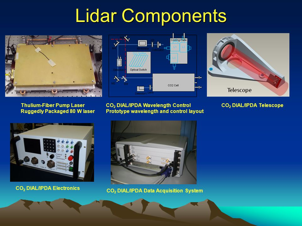 CO2 DIAL/IPDA Telescope CO2 DIAL/IPDA Data Acquisition System