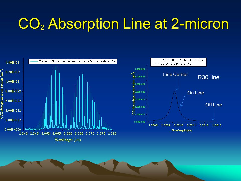 CO2 Absorption Line at 2-micron