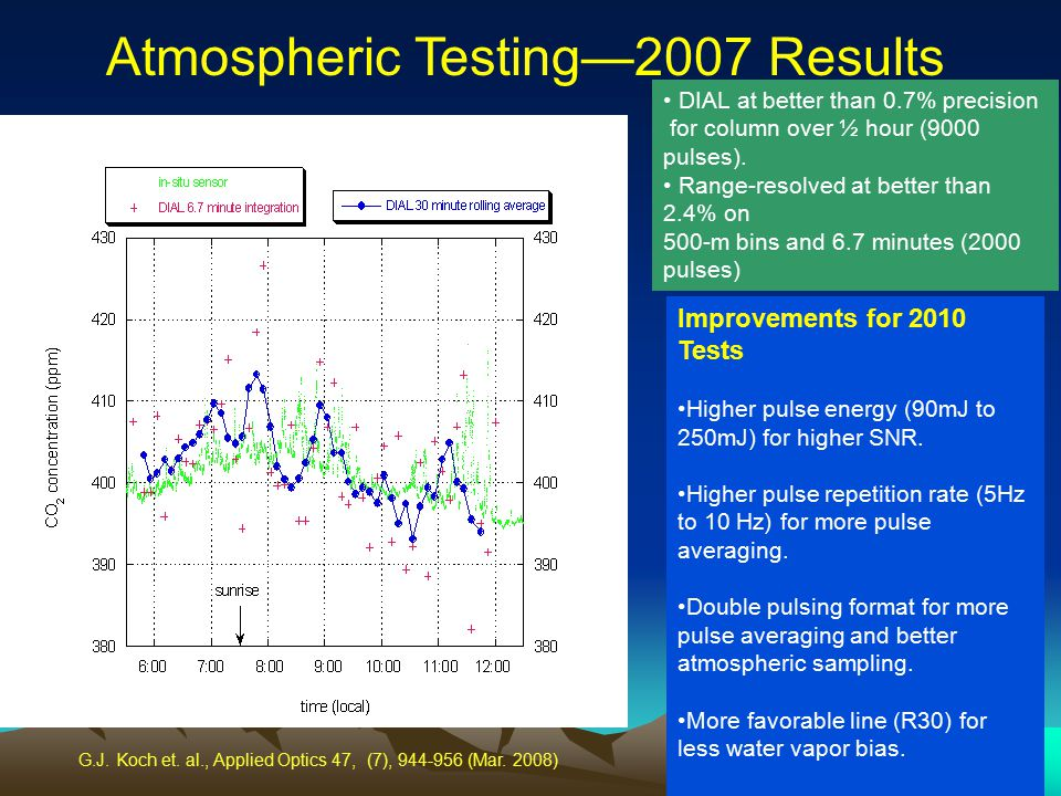Atmospheric Testing—2007 Results