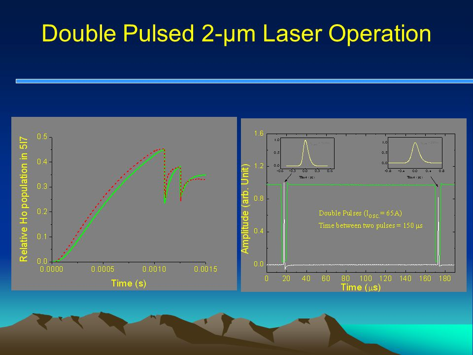 Double Pulsed 2-µm Laser Operation