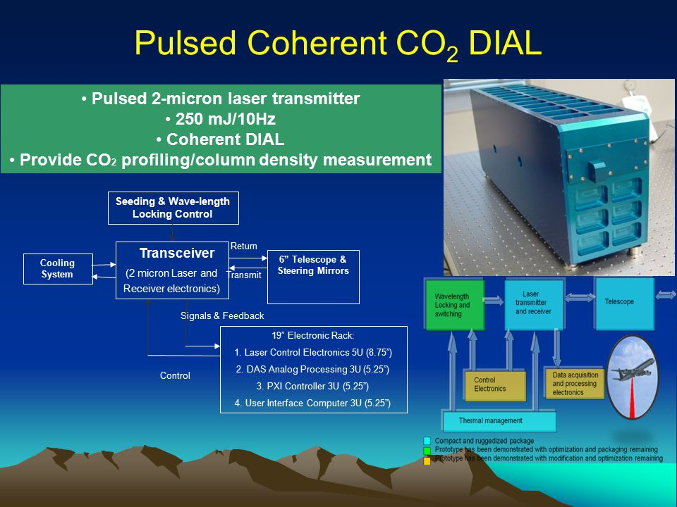 Pulsed Coherent CO2 DIAL