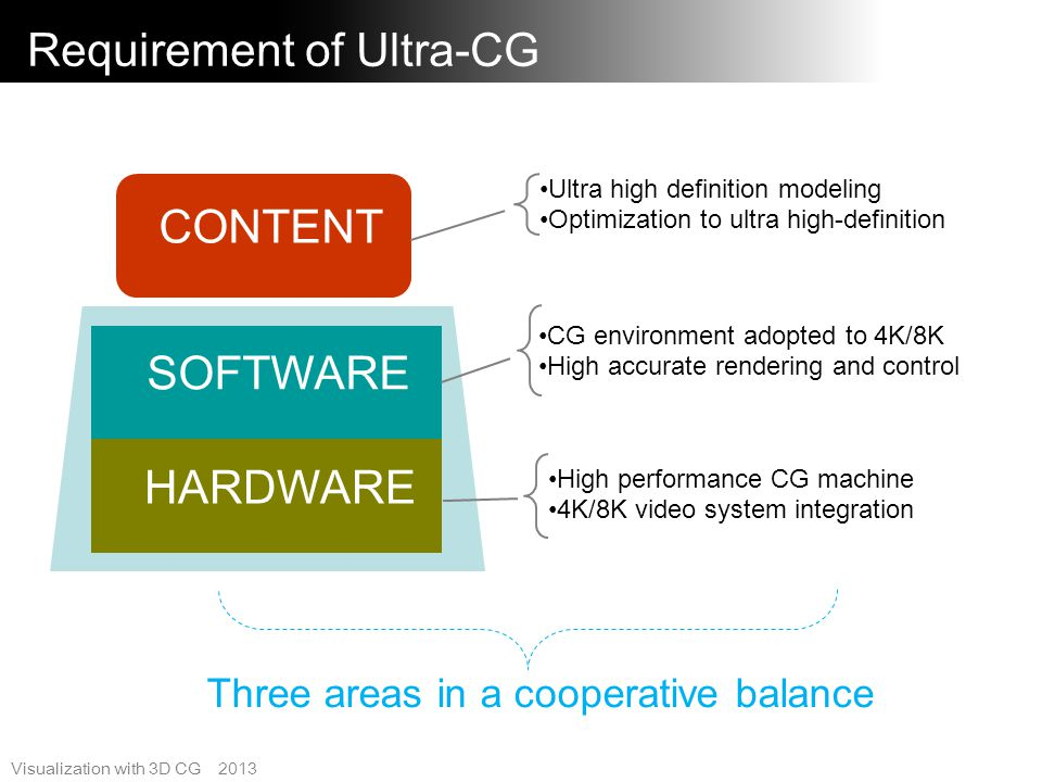 Requirement of Ultra-CG