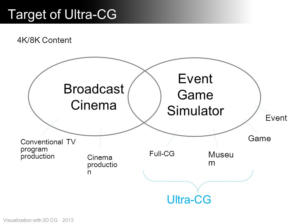 Target of Ultra-CG Event Game Broadcast Simulator Cinema Ultra-CG