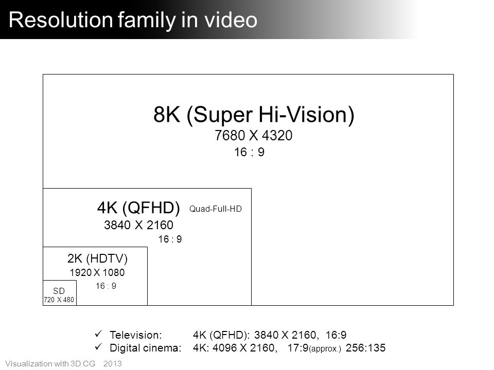 Resolution family in video