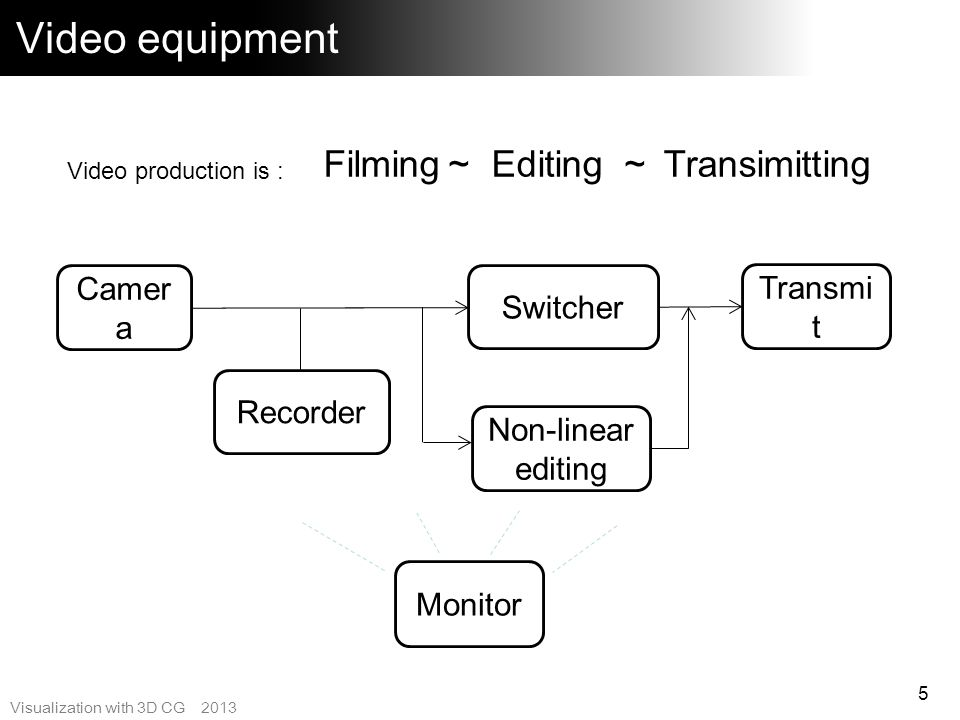 Video equipment Filming~ Editing ~ Transimitting Camera Transmit