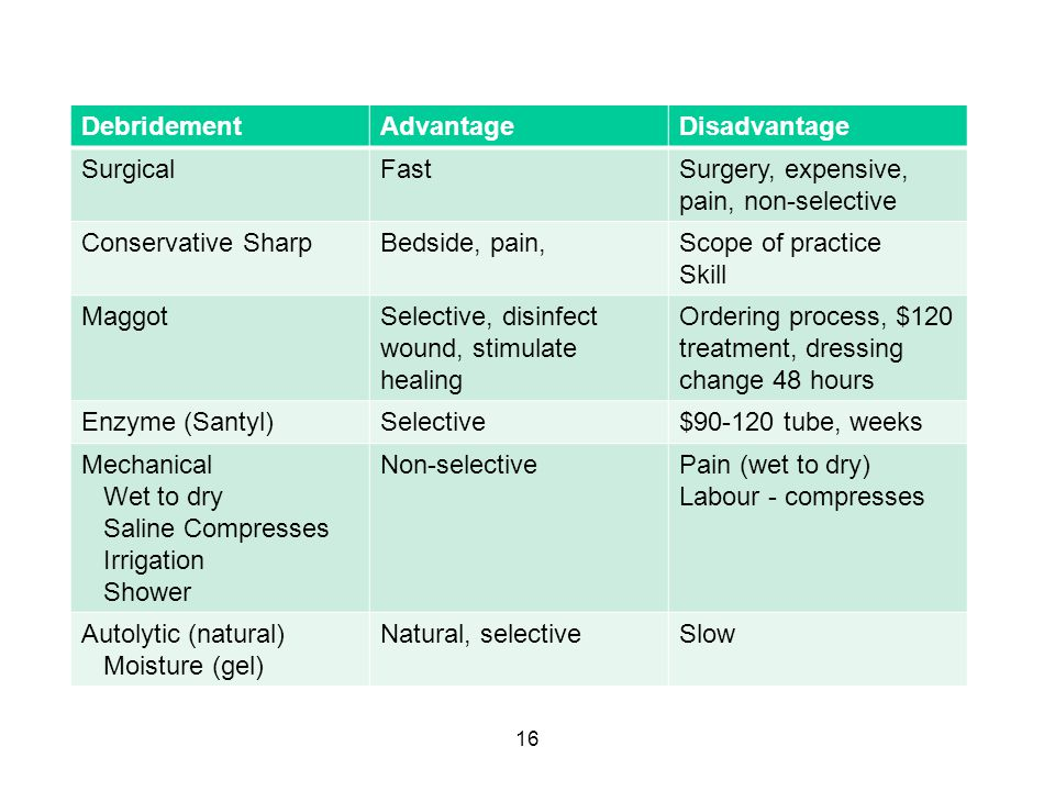 Surgery, expensive, pain, non-selective Conservative Sharp
