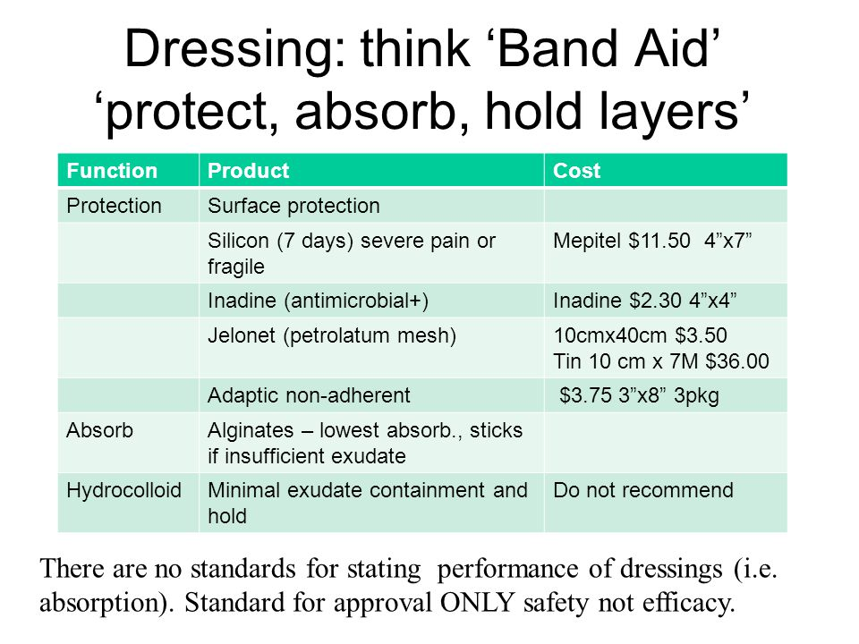 Dressing: think 'Band Aid' 'protect, absorb, hold layers'