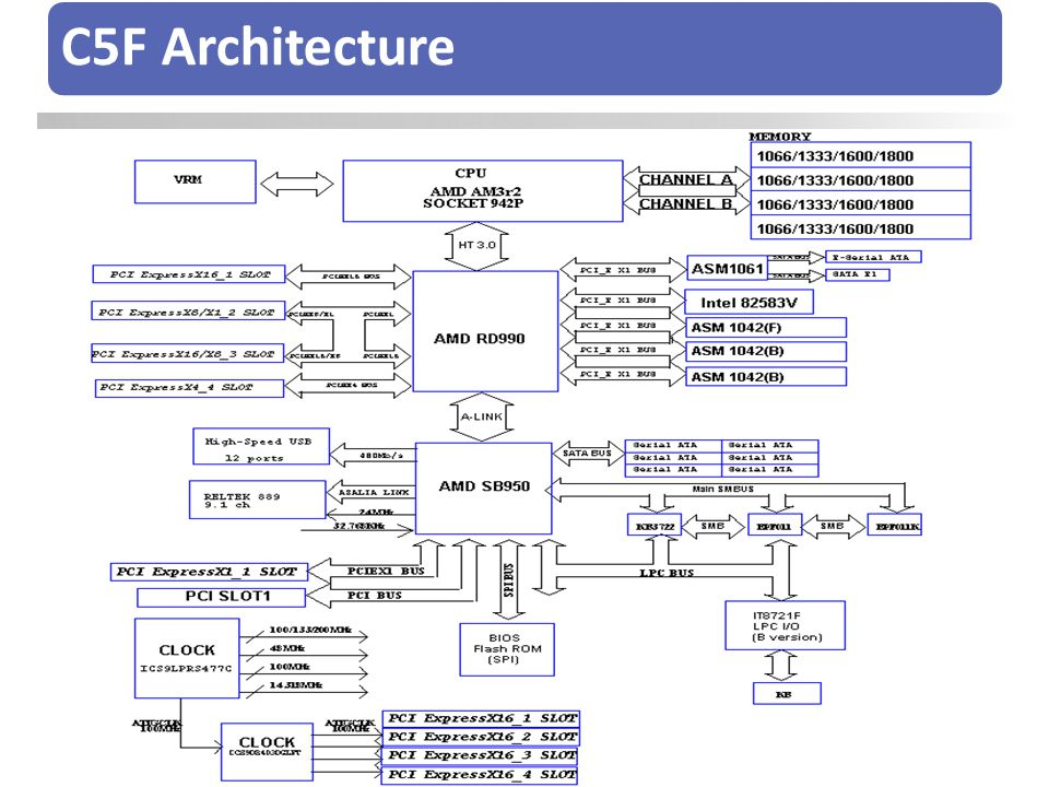 C5F Architecture