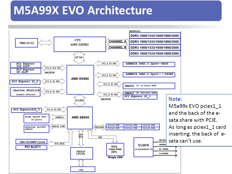 M5A99X EVO Architecture Note: