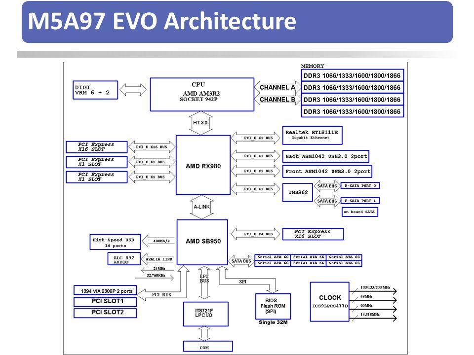 M5A97 EVO Architecture