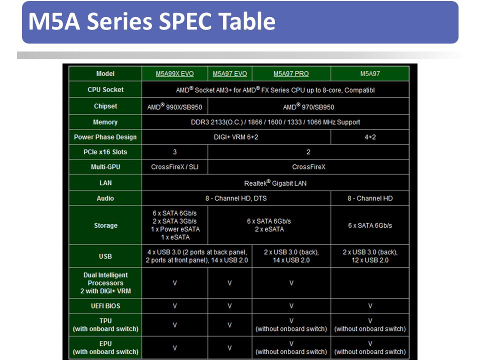 M5A Series SPEC Table